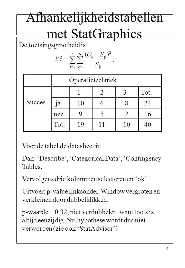 4 Afhankelijkheidstabellen met StatGraphics De toetsingsgrootheid is: Operatietechniek Succes 1 2 3Tot. ja 10 6 8 24 nee 9 5 2 16 Tot. 19 11 10 40 Voe