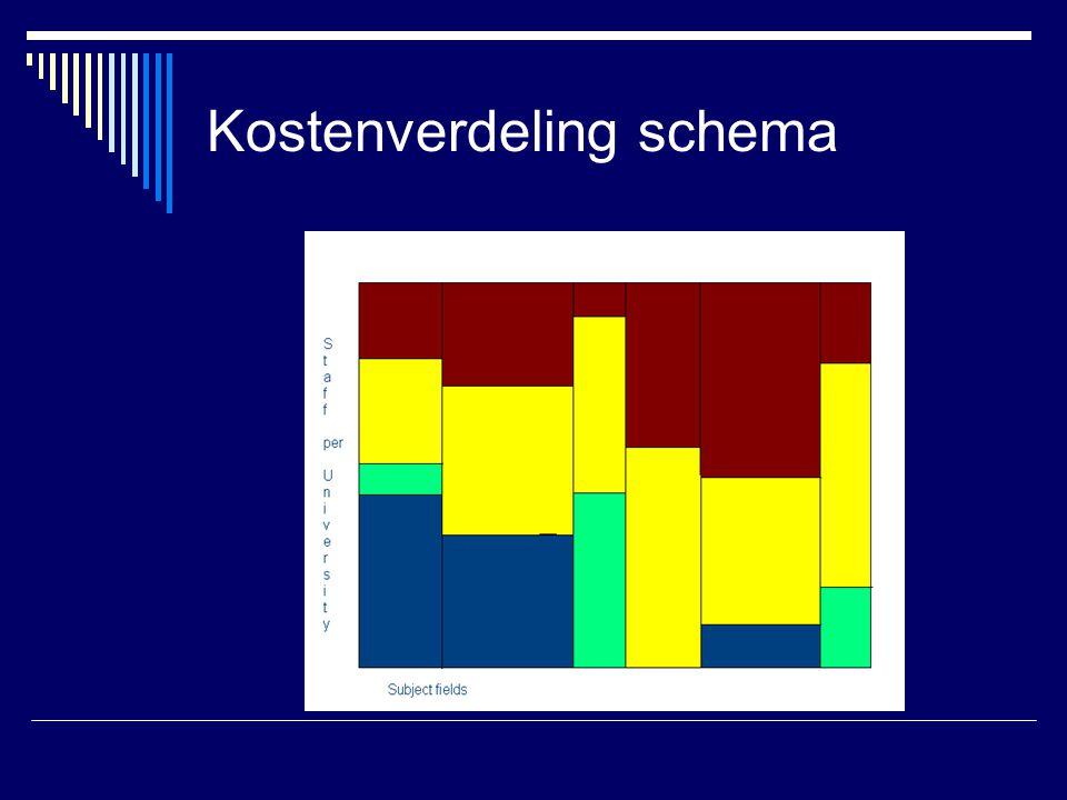 Kostenverdeling schema