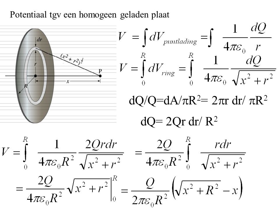 Potentiaal tgv een homogeen geladen plaat dQ/Q=dA/  R 2 = 2  r dr/  R 2 dQ= 2Qr dr/ R 2