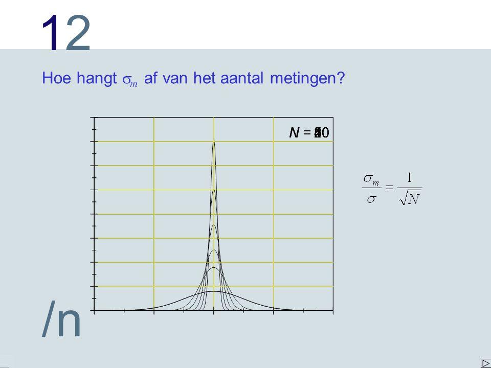 1212 /n N = 80N = 40 N = 10N = 20N = 5 Hoe hangt  m af van het aantal metingen?