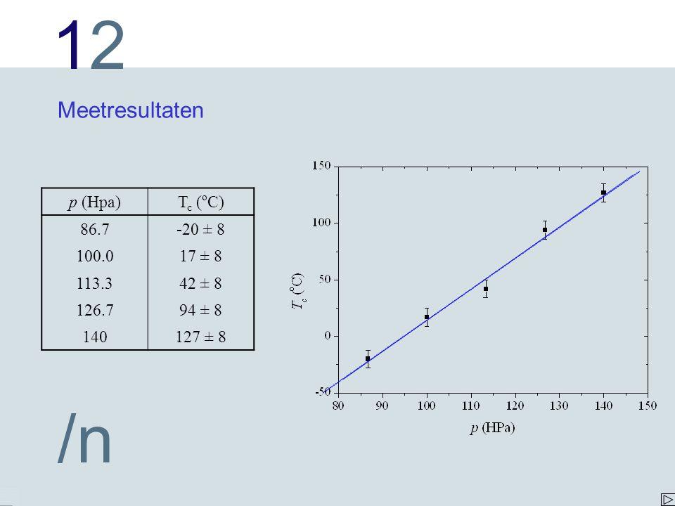 1212 /n Probleemstelling Welke lijn past het best bij de meetpunten.
