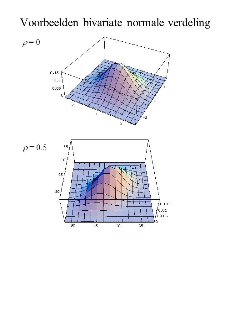 Voorbeelden bivariate normale verdeling  = 0  = 0.5