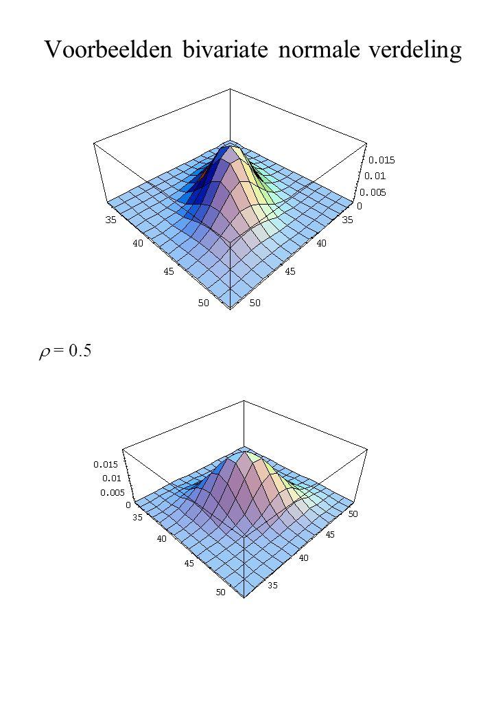 Voorbeelden bivariate normale verdeling  = 0.5