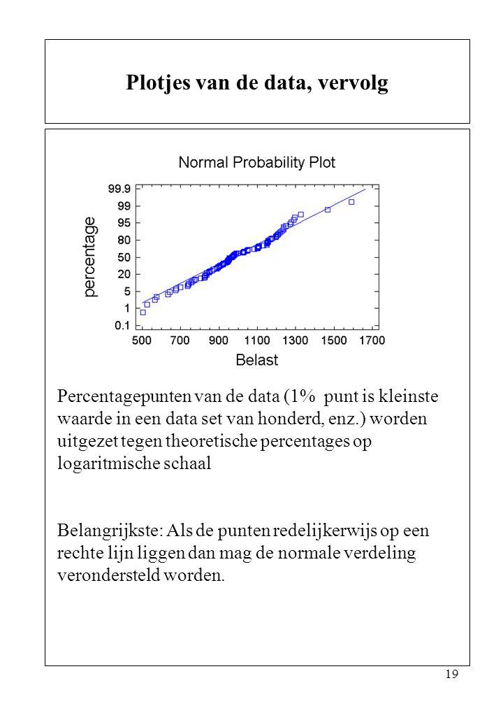 19 Plotjes van de data, vervolg Percentagepunten van de data (1% punt is kleinste waarde in een data set van honderd, enz.) worden uitgezet tegen theo