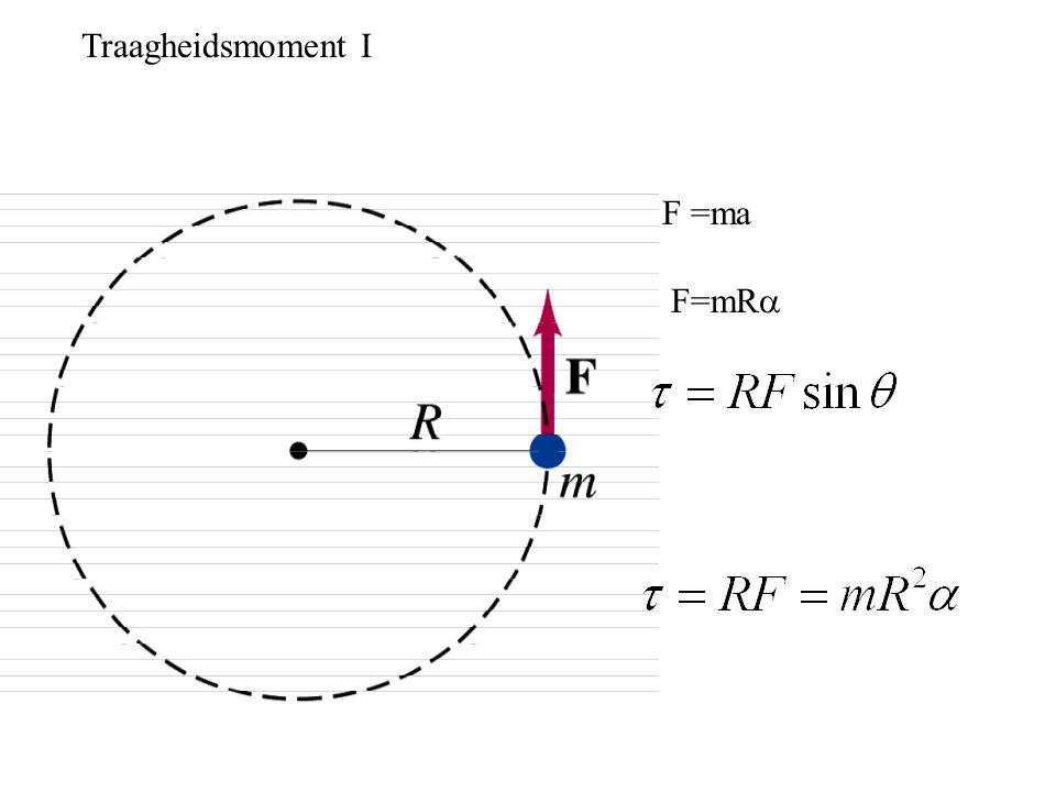 Traagheidsmoment I F =ma F=mR 