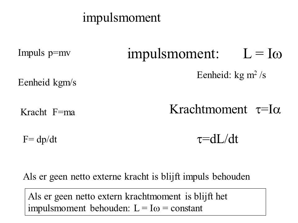 impulsmoment Impuls p=mv impulsmoment: L = I  Eenheid: kg m 2 /s Eenheid kgm/s Kracht F=ma Krachtmoment  =I  F= dp/dt  =dL/dt Als er geen netto ex