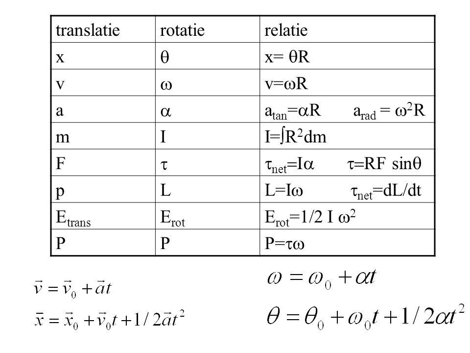 translatierotatierelatie x  x=  R v  v=  R a  a tan =  R a rad =   R mI I=  R 2 dm F  net  RF sin  pL L=I  net =d