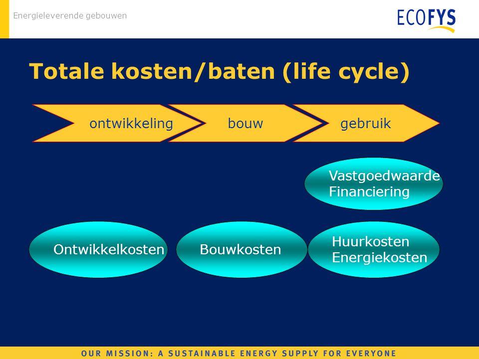 Energieleverende gebouwen Bouwkosten Totale kosten/baten (life cycle) Vastgoedwaarde Financiering Huurkosten Energiekosten ontwikkelingbouwgebruik Ont