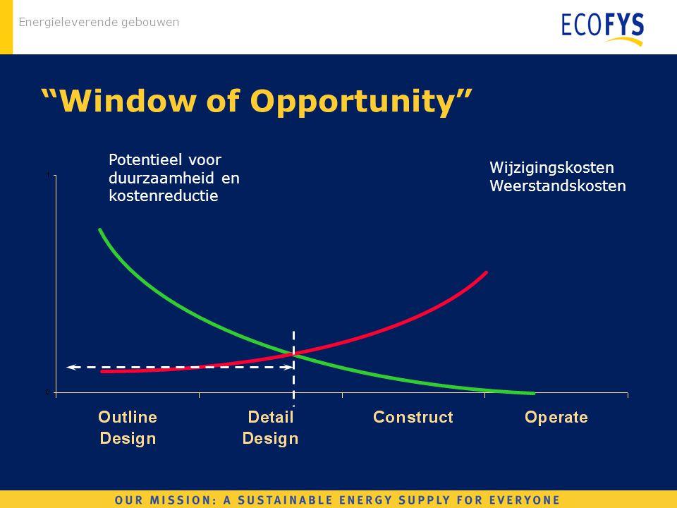 """Energieleverende gebouwen """"Window of Opportunity"""" Potentieel voor duurzaamheid en kostenreductie Wijzigingskosten Weerstandskosten"""