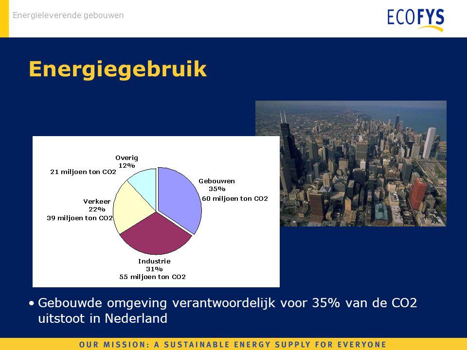 Energieleverende gebouwen Energiegebruik Gebouwde omgeving verantwoordelijk voor 35% van de CO2 uitstoot in Nederland