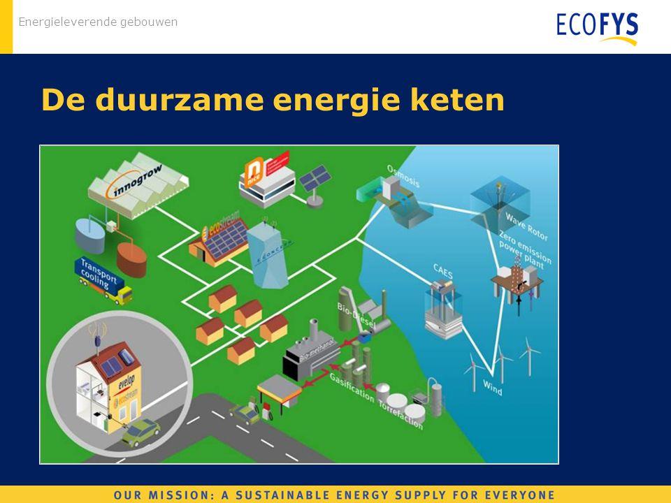 Energieleverende gebouwen De duurzame energie keten
