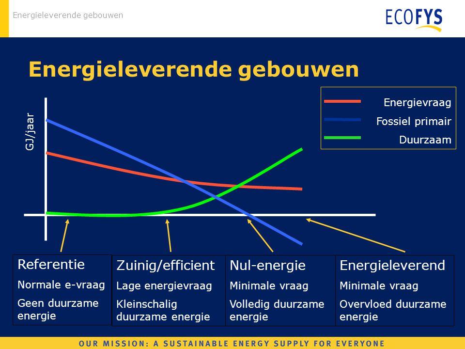 Energieleverende gebouwen Referentie Normale e-vraag Geen duurzame energie Zuinig/efficient Lage energievraag Kleinschalig duurzame energie Nul-energi