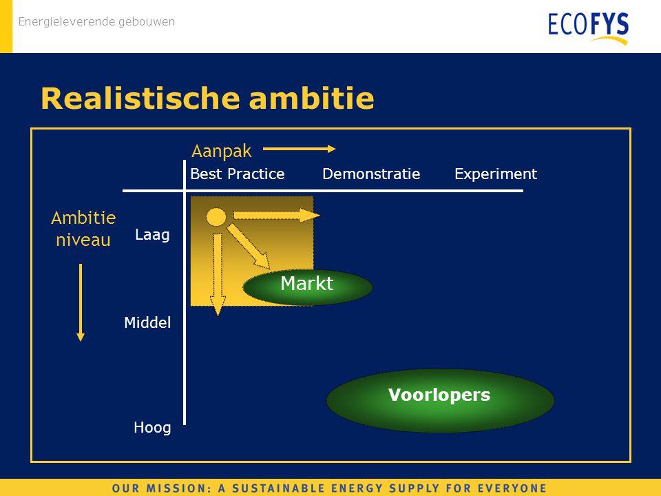Energieleverende gebouwen Realistische ambitie Ambitie niveau Aanpak Best PracticeDemonstratieExperiment Laag Middel Hoog Voorlopers Markt