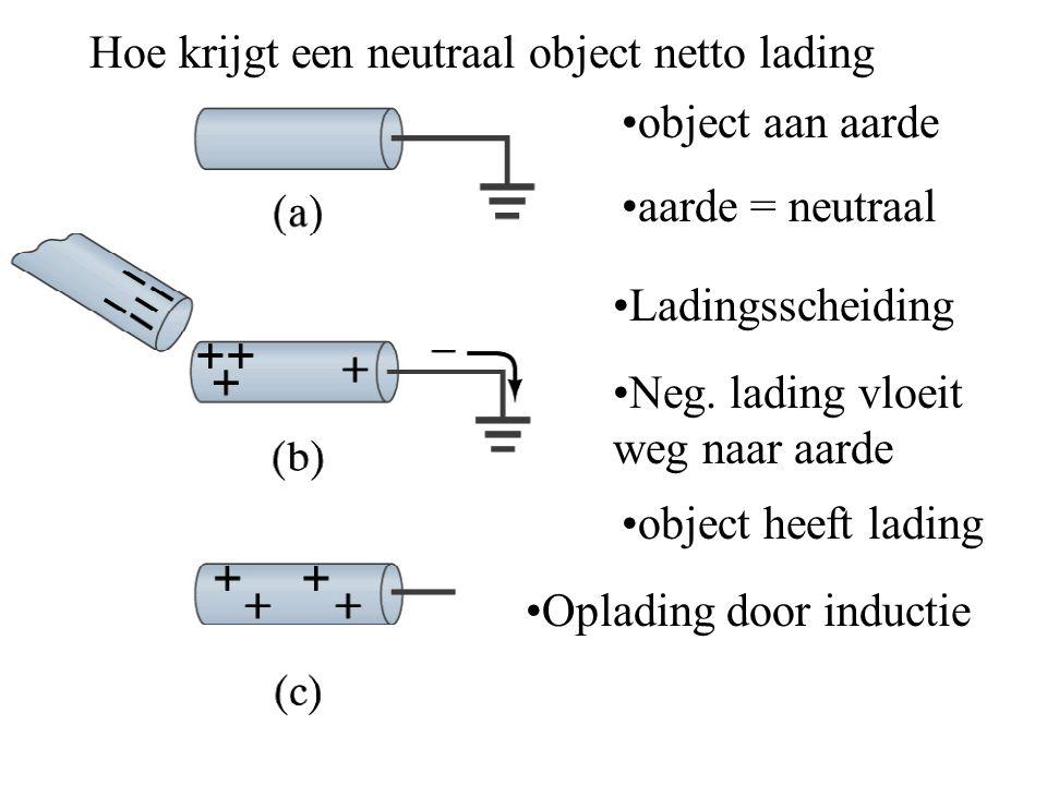 Hoe krijgt een neutraal object netto lading object aan aarde aarde = neutraal Ladingsscheiding Neg. lading vloeit weg naar aarde object heeft lading O