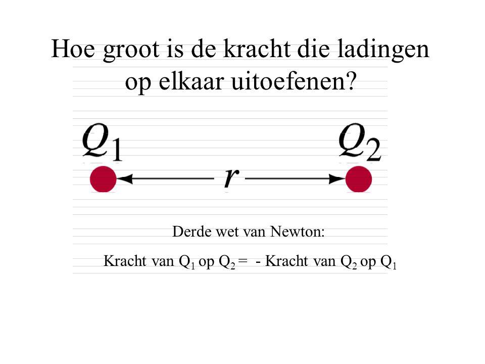 Hoe groot is de kracht die ladingen op elkaar uitoefenen? Derde wet van Newton: Kracht van Q 1 op Q 2 = - Kracht van Q 2 op Q 1