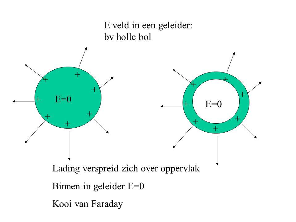 E veld in een geleider: bv holle bol + + + + + + + Lading verspreid zich over oppervlak Binnen in geleider E=0 Kooi van Faraday E=0 + + + + + + +