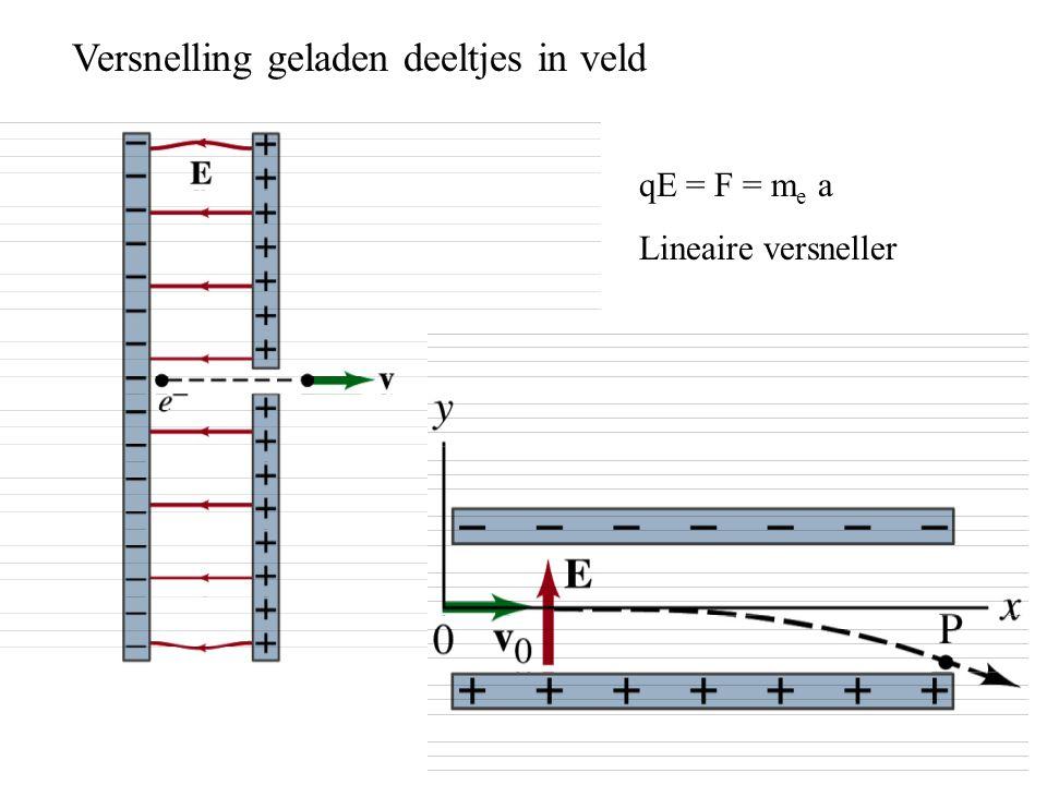 Versnelling geladen deeltjes in veld qE = F = m e a Lineaire versneller