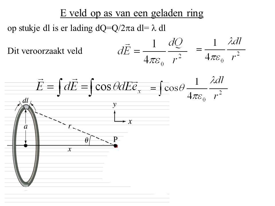 E veld op as van een geladen ring op stukje dl is er lading dQ=Q/2  a dl= dl Dit veroorzaakt veld