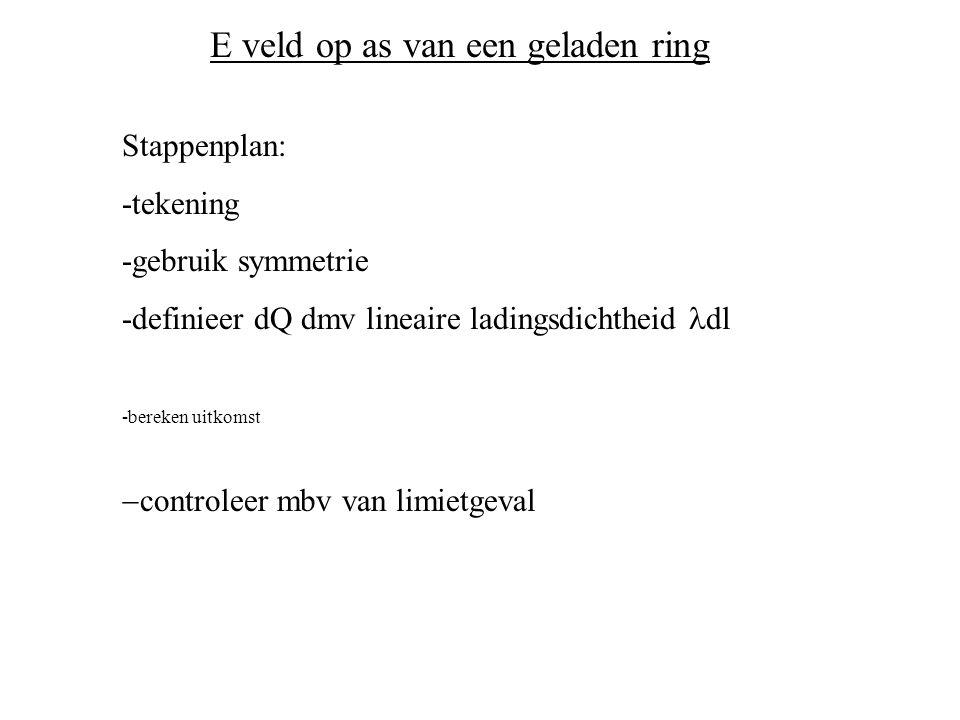 E veld op as van een geladen ring Stappenplan: -tekening -gebruik symmetrie -definieer dQ dmv lineaire ladingsdichtheid dl -bereken uitkomst  controleer mbv van limietgeval