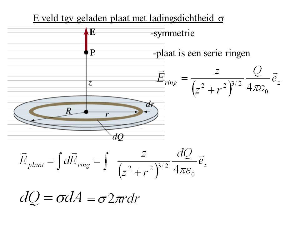 E veld tgv geladen plaat met ladingsdichtheid  -symmetrie -plaat is een serie ringen