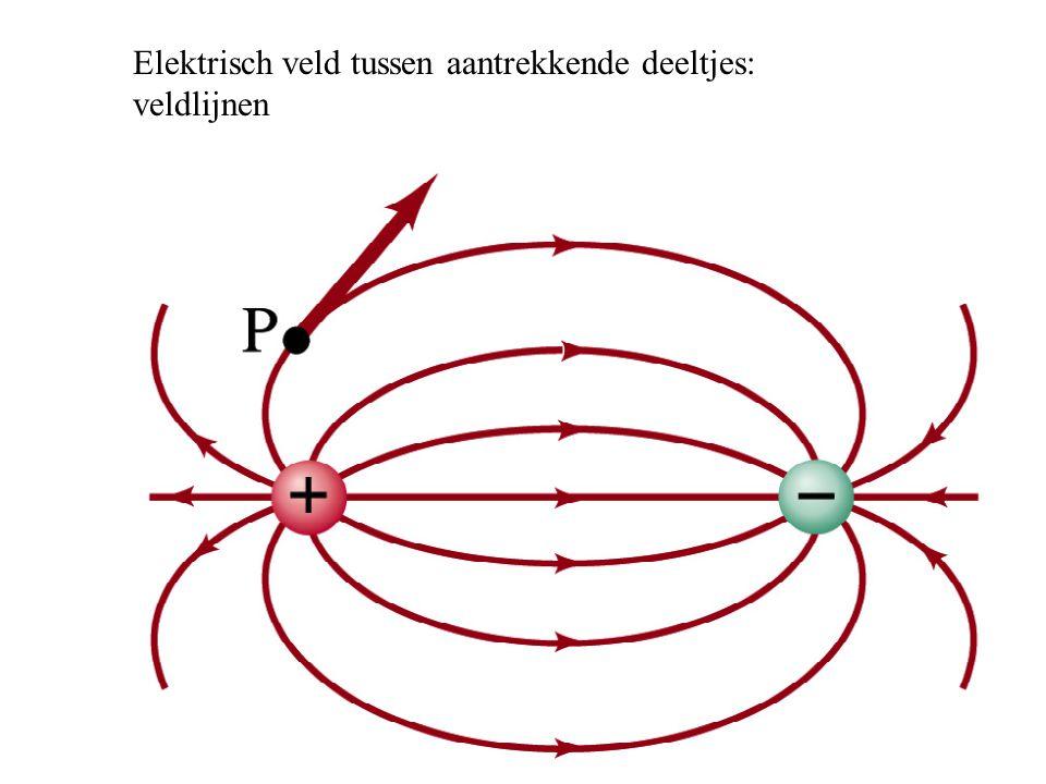 Elektrisch veld tussen aantrekkende deeltjes: veldlijnen