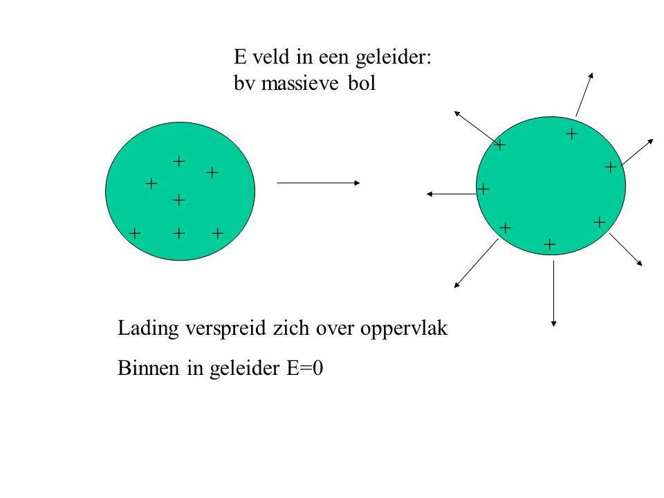 E veld in een geleider: bv massieve bol + + + + + + + + + + + + + + Lading verspreid zich over oppervlak Binnen in geleider E=0