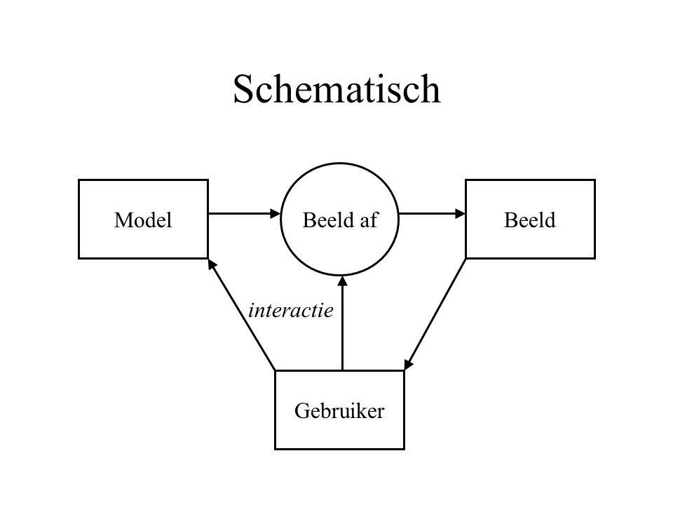 Schematisch Model Beeld af Beeld Gebruiker interactie