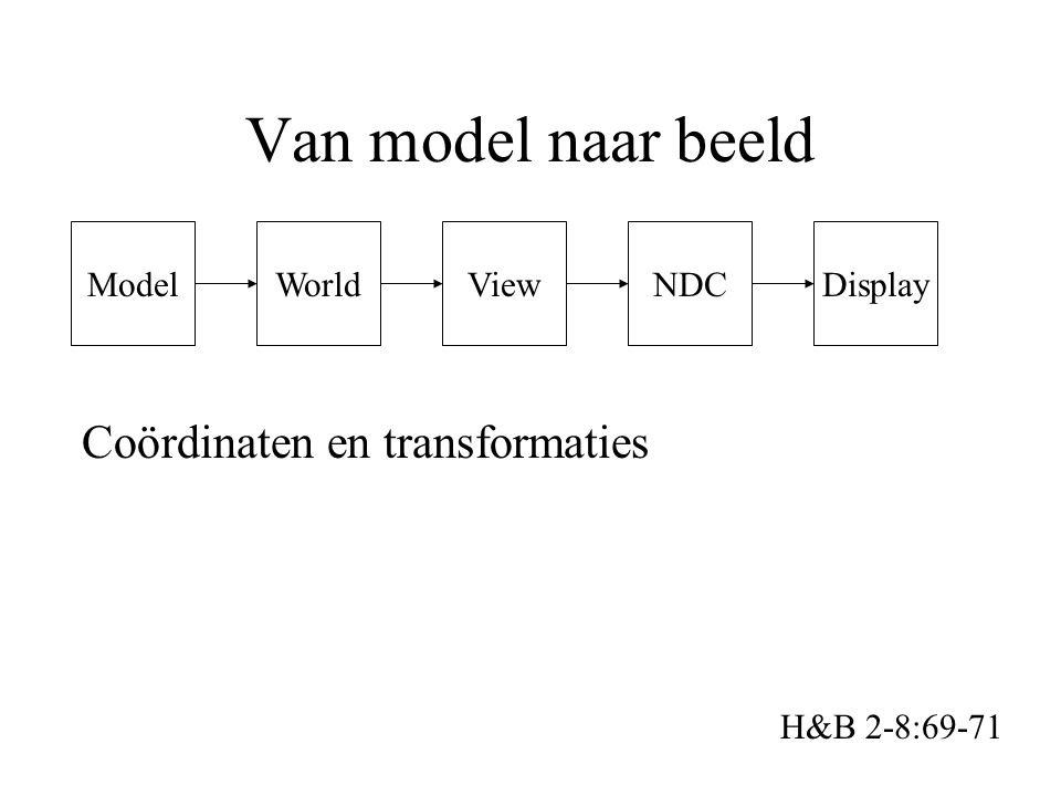 Model Van model naar beeld H&B 2-8:69-71 WorldViewNDCDisplay Coördinaten en transformaties