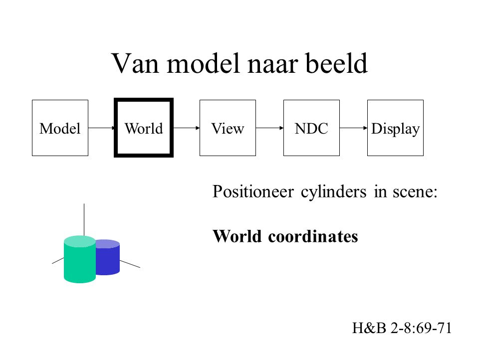 Model Van model naar beeld H&B 2-8:69-71 World ViewNDCDisplay Positioneer cylinders in scene: World coordinates