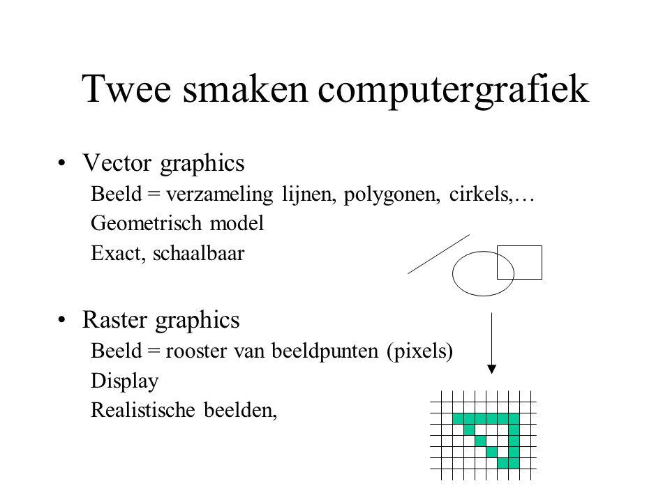 Twee smaken computergrafiek Vector graphics Beeld = verzameling lijnen, polygonen, cirkels,… Geometrisch model Exact, schaalbaar Raster graphics Beeld = rooster van beeldpunten (pixels) Display Realistische beelden,
