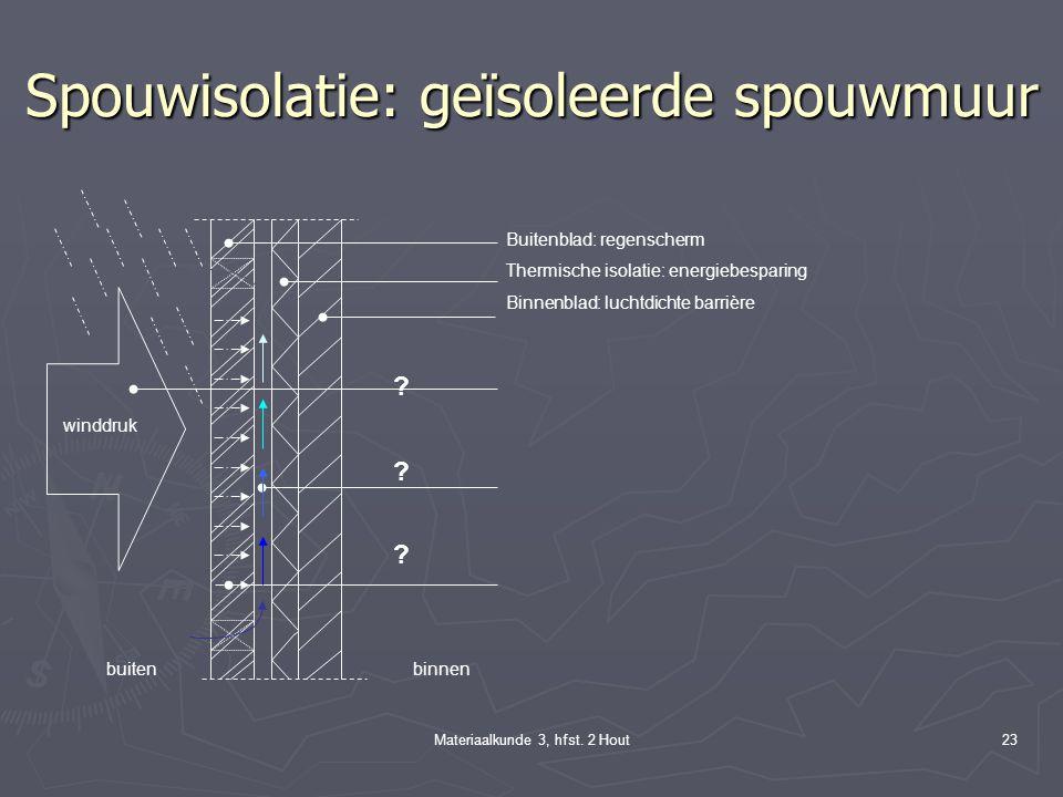 Materiaalkunde 3, hfst. 2 Hout22 Spouwventilatie winddruk buiten binnen Ongeïsoleerde spouwmuur