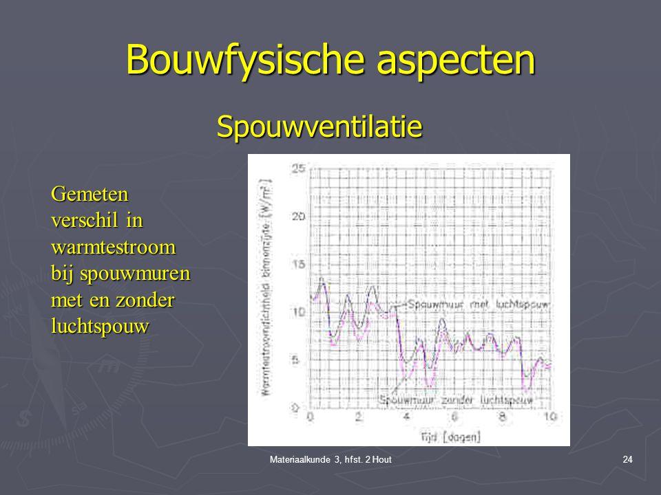 Materiaalkunde 3, hfst. 2 Hout23 Spouwisolatie: geïsoleerde spouwmuur Buitenblad: regenscherm Thermische isolatie: energiebesparing Binnenblad: luchtd