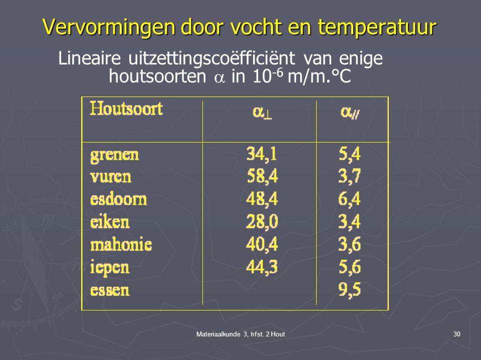 Materiaalkunde 3, hfst. 2 Hout29 Bouwfysische aspecten ► in de vezelrichting 0,01 per % vochtgehalteverandering; ► dwars op de vezelrichting 0,24 per