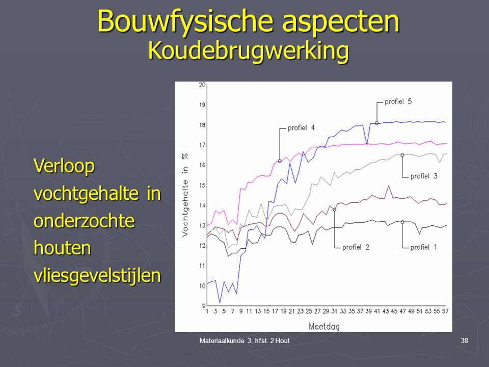 Materiaalkunde 3, hfst. 2 Hout37 Bouwfysische aspecten Koudebrugwerking Verschillendeonderzochtehoutenvliesgevelstijlen