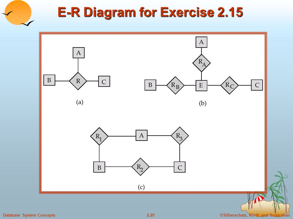 ©Silberschatz, Korth and Sudarshan2.20Database System Concepts E-R Diagram for Exercise 2.15