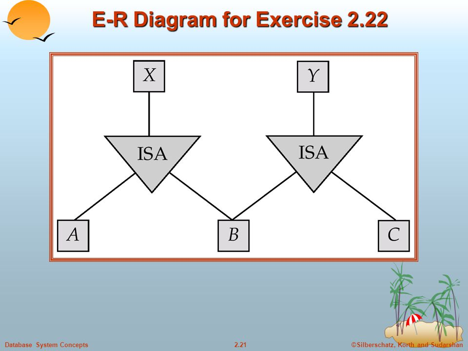 ©Silberschatz, Korth and Sudarshan2.21Database System Concepts E-R Diagram for Exercise 2.22