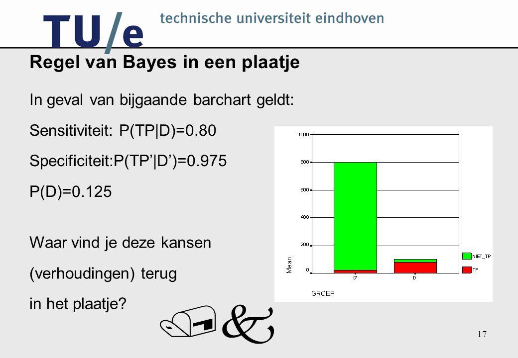 /k 17 Regel van Bayes in een plaatje In geval van bijgaande barchart geldt: Sensitiviteit: P(TP|D)=0.80 Specificiteit:P(TP'|D')=0.975 P(D)=0.125 Waar vind je deze kansen (verhoudingen) terug in het plaatje