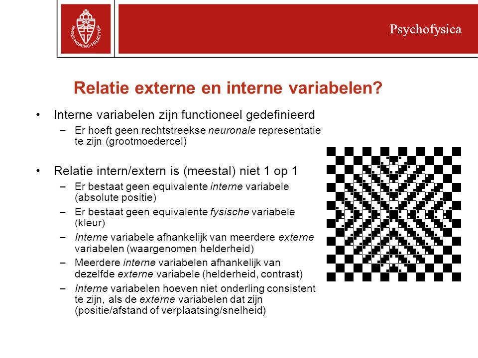 Relatie externe en interne variabelen.