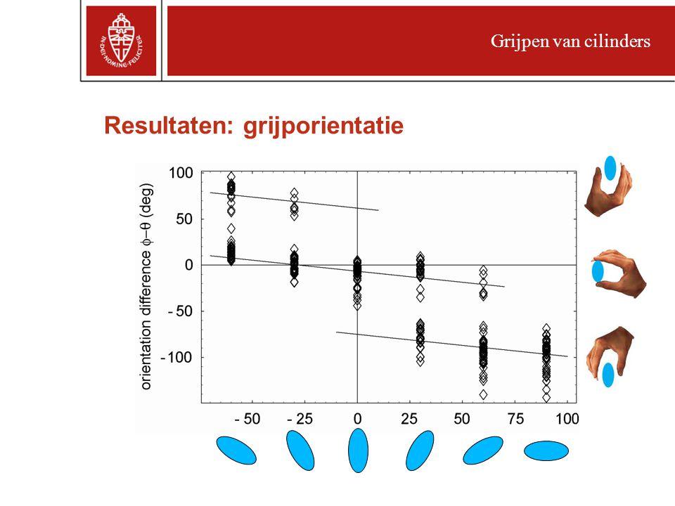 Resultaten: grijporientatie Grijpen van cilinders