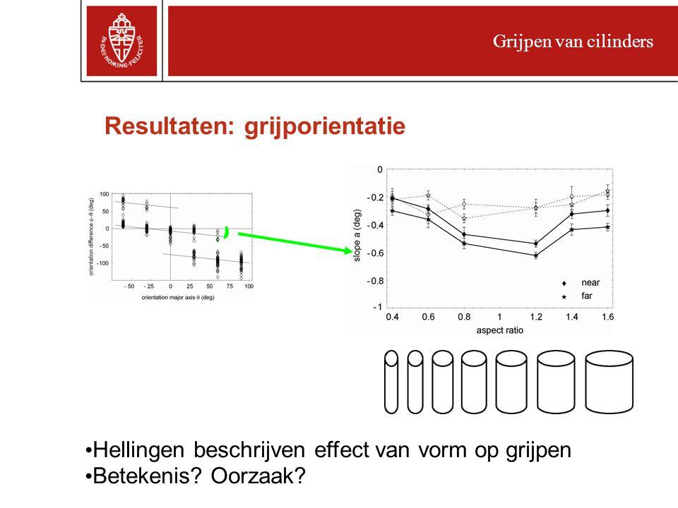 Resultaten: grijporientatie Grijpen van cilinders Hellingen beschrijven effect van vorm op grijpen Betekenis.