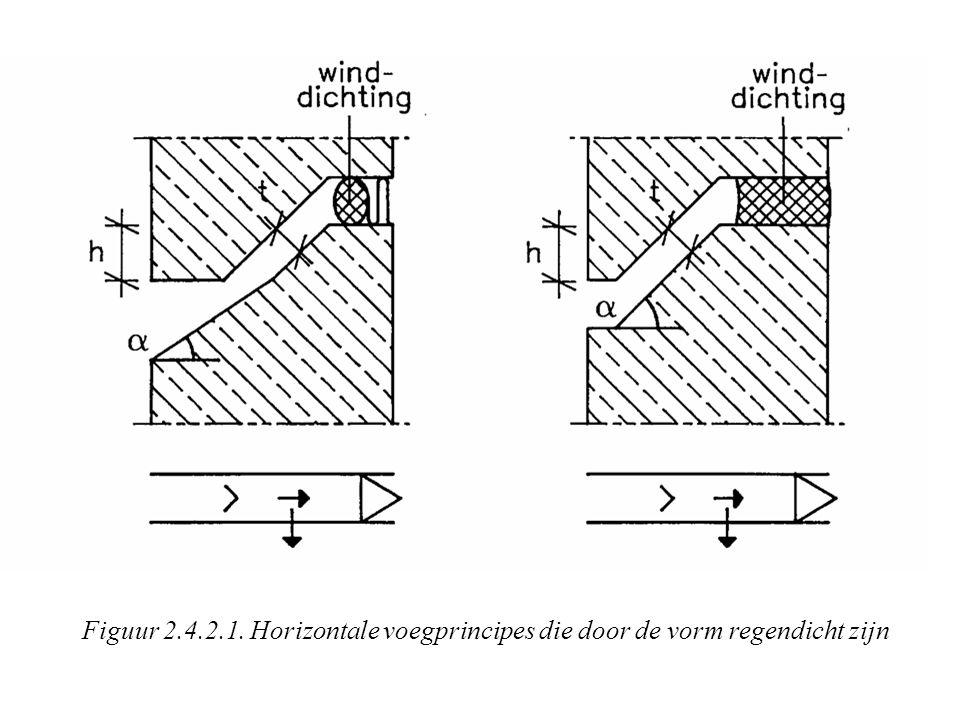 Figuur 2.4.2.1. Horizontale voegprincipes die door de vorm regendicht zijn