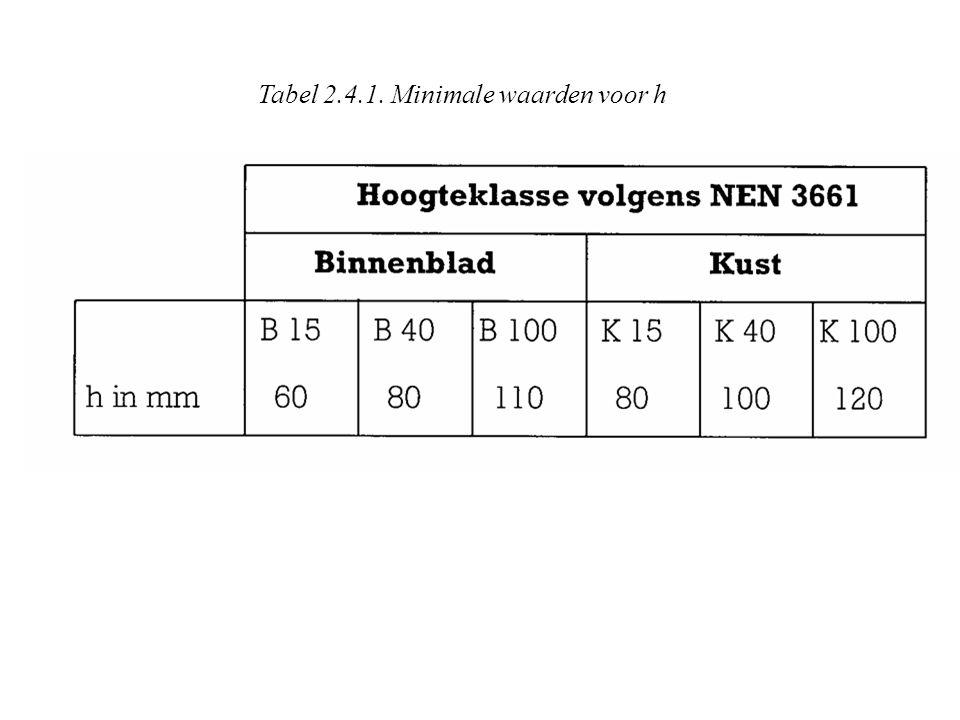 Tabel 2.4.1. Minimale waarden voor h