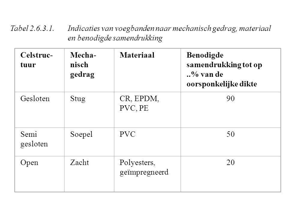 Celstruc- tuur Mecha- nisch gedrag MateriaalBenodigde samendrukking tot op..% van de oorsponkelijke dikte GeslotenStugCR, EPDM, PVC, PE 90 Semi gesloten SoepelPVC50 OpenZachtPolyesters, geïmpregneerd 20 Tabel 2.6.3.1.Indicaties van voegbanden naar mechanisch gedrag, materiaal en benodigde samendrukking