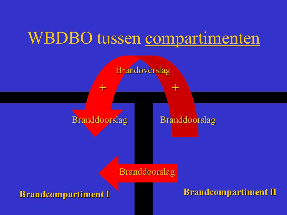 WBDBO tussen compartimenten Branddoorslag BranddoorslagBranddoorslag Brandoverslag ++ Brandcompartiment I Brandcompartiment II