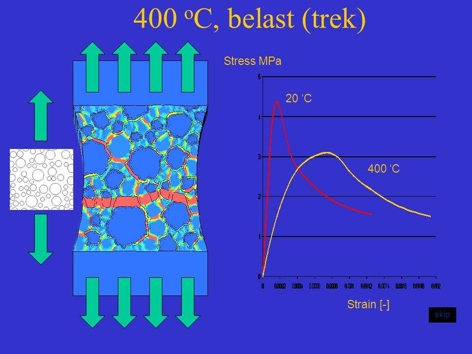 400 o C, belast (trek) skip Stress MPa Strain [-] 20 'C 400 'C