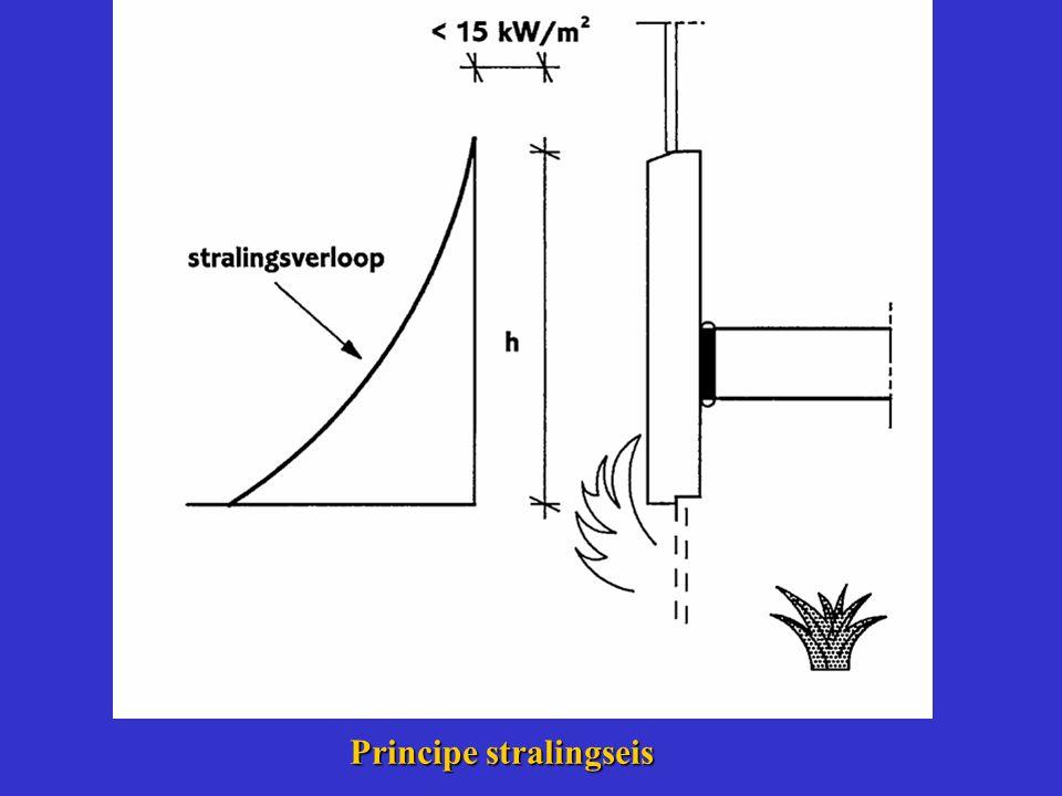Principe stralingseis