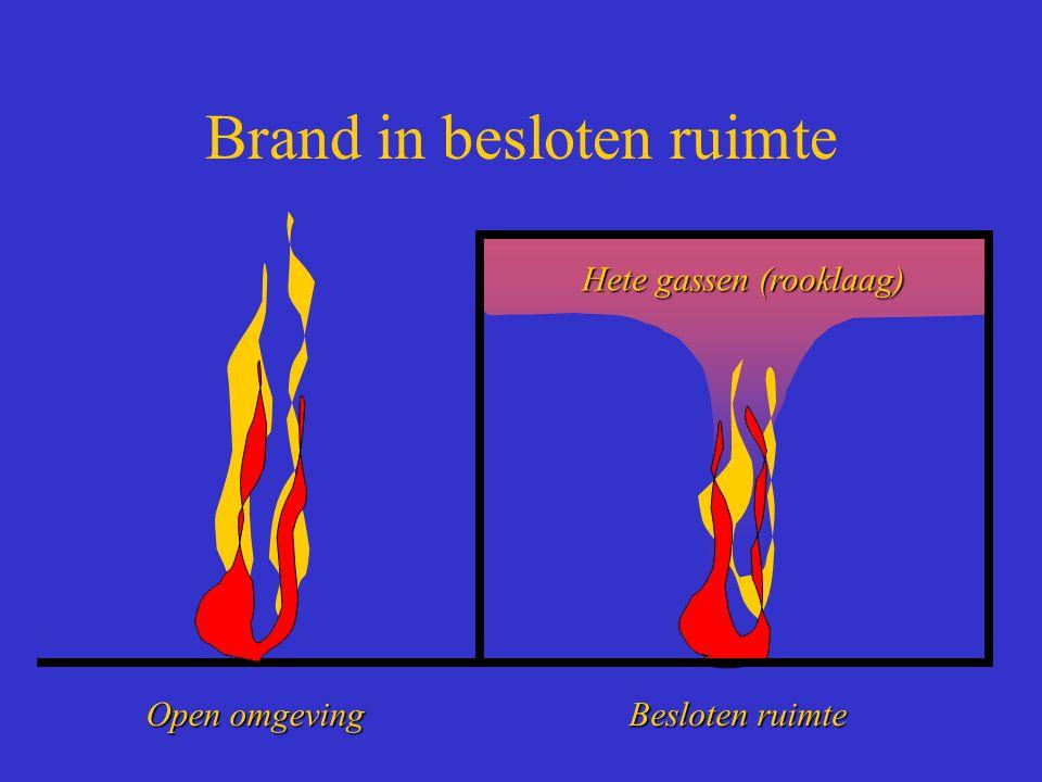 Brand in besloten ruimte Hete gassen (rooklaag) Open omgeving Besloten ruimte