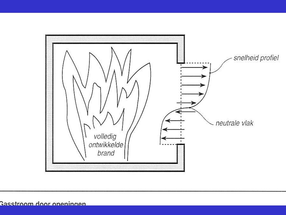 Gebouwniveau Tijdwinst = mogelijkheid tot vluchten Sterkte bij brand Brandcompartimentering (WBDBO (in minuten) tussen compartimenten) (weerstand tegen branddoorslag en brandoverslag)
