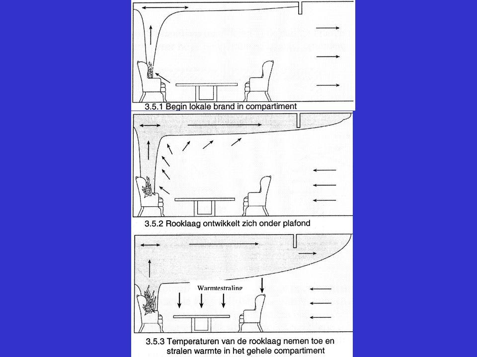 Brandcompartimenten Dakbedekkingsconstructie loopt door (niet de hoofddraagconstructie!) Brandmuur boven dak uit