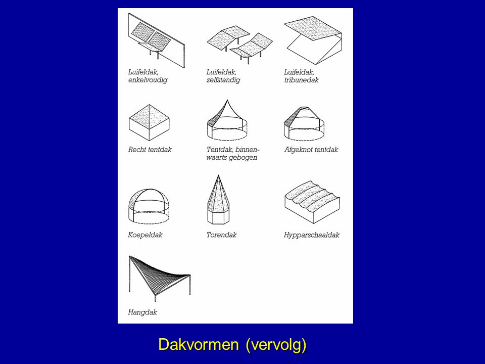 Dakvormen (vervolg)